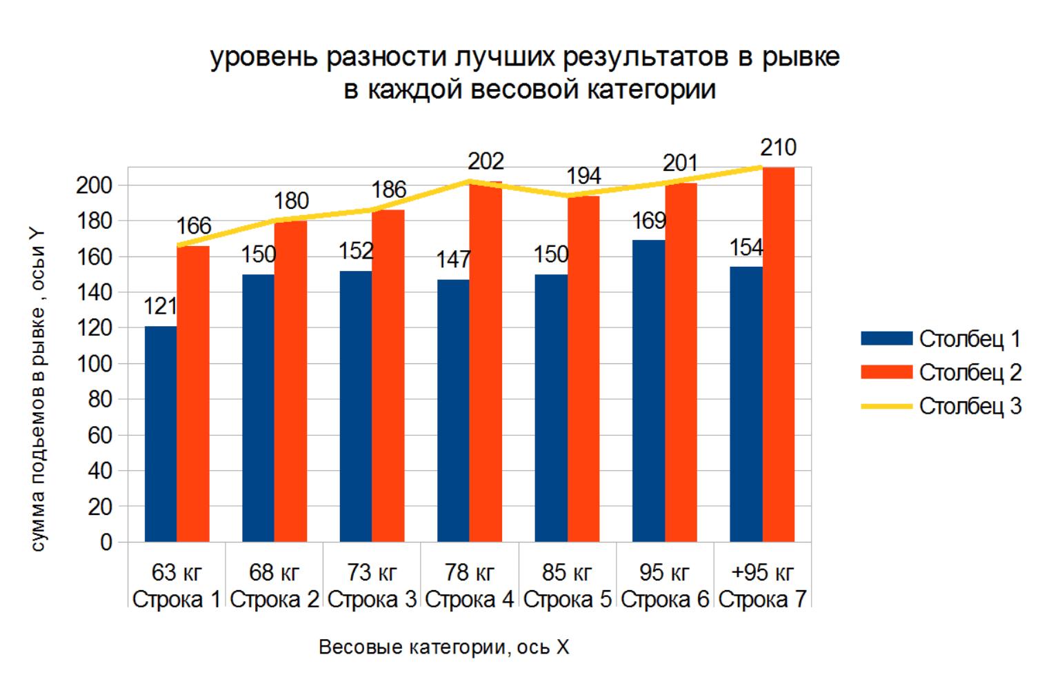 Рис. 1. Графическое изображение динамики роста результатов рывка